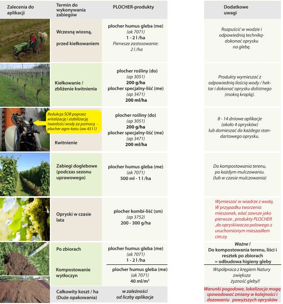 plan witalny dla sadowników